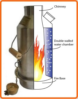 kelly kettle section